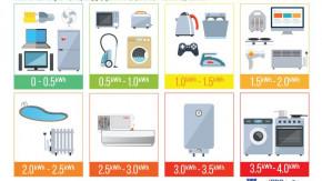 Mức tiêu thụ điện năng của một số thiết bị điện gia dụng trong 1 giờ [Infographics]