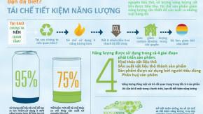 Tái chế để tiết kiệm năng lượng [Infographics]