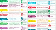 Các chương trình nhà ở của Chính phủ [Infographic]