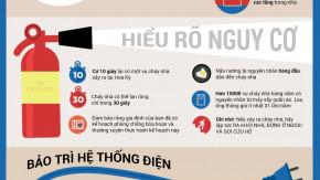 Đảm bảo an toàn PCCC cho ngôi nhà bạn [Infographics]