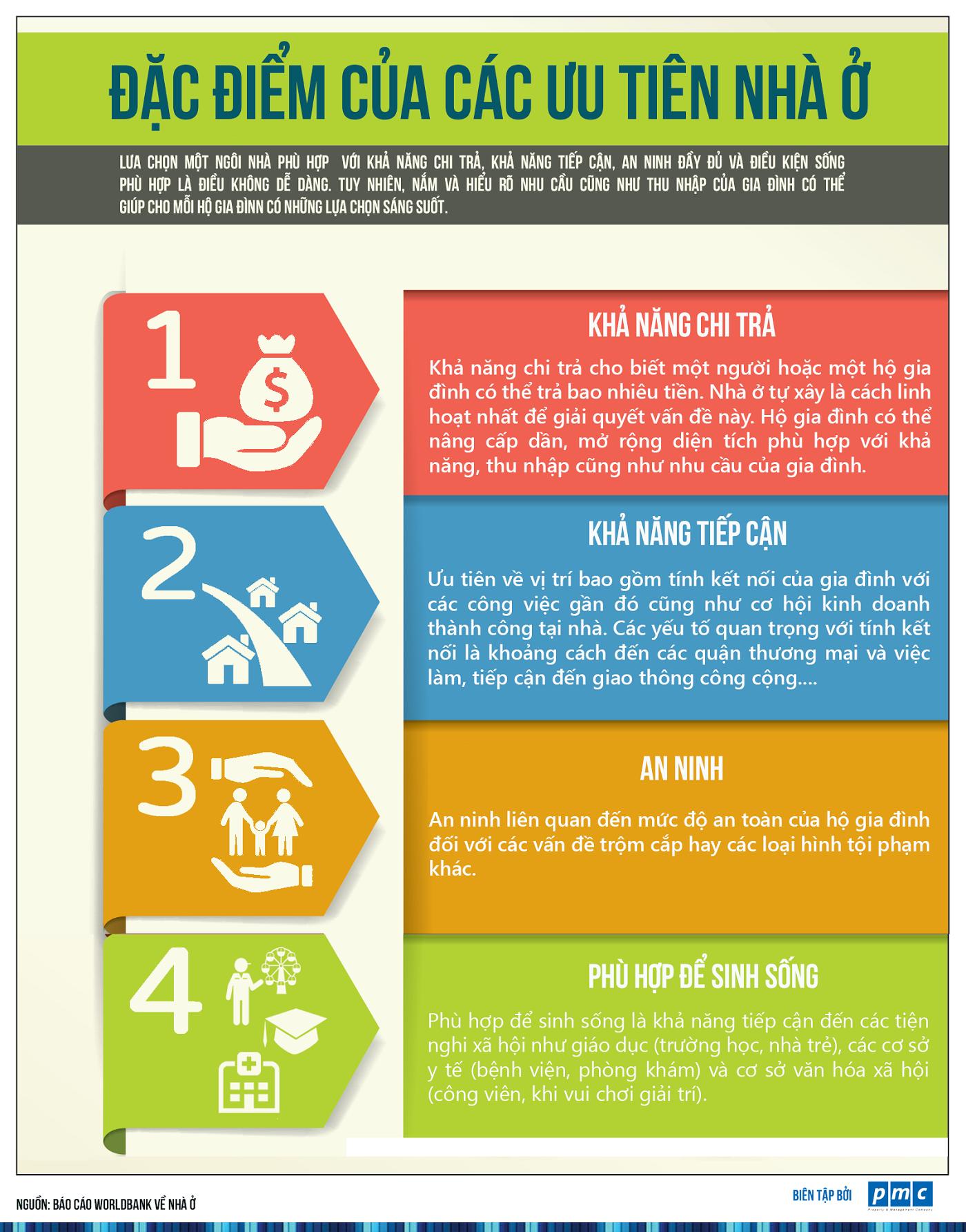 Đặc điểm của các ưu tiên nhà ở [Infographic]
